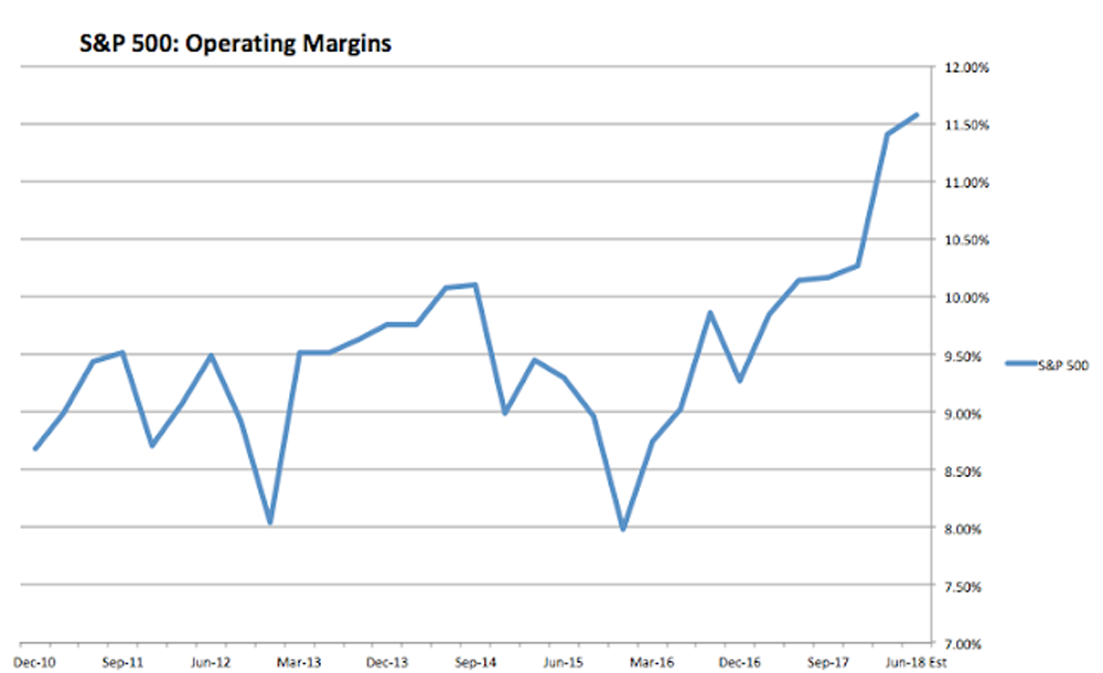 S&P 500 operating margins chart