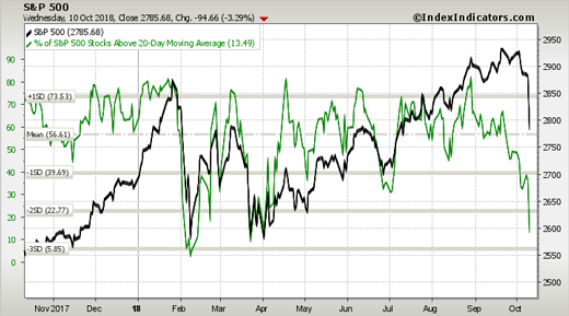 S&P 500 breadth chart