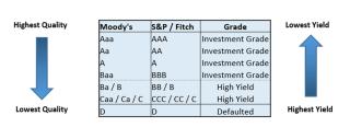 How to evaluate corporate bond ETFs | IG UK