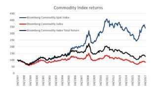 Commodities - chart 2