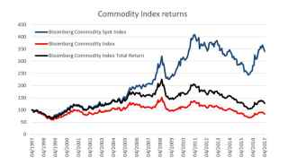 Commodities - chart 3