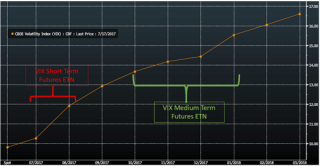 Chart 4: VIX Futures Curve as of 18 July 2017