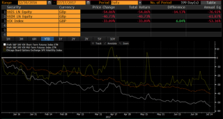 Chart 1: Performance year to date of VIX ETNs vs. the VIX Index