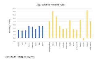 One and five year returns chart for investments in global countries