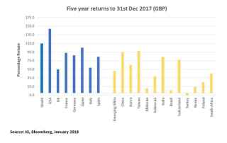 Five year returns chart showing investment data for global companies