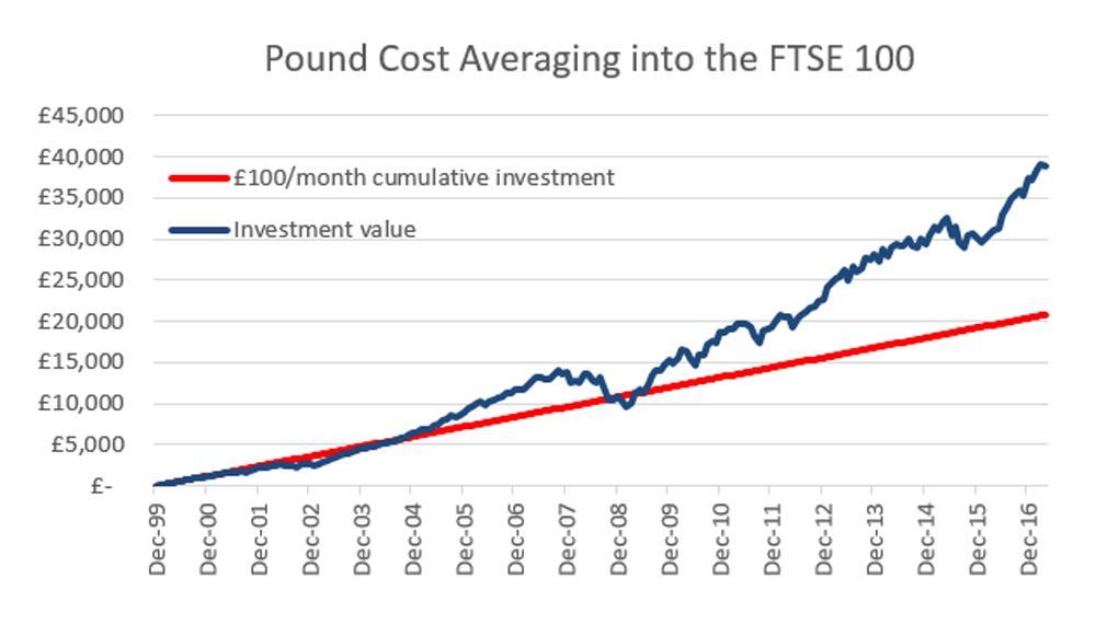 flirting investment and return