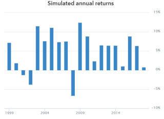 Simulated annual returns chart