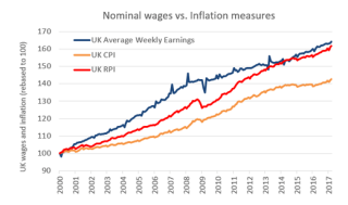 Chart 1: UK nominal wages vs. inflation