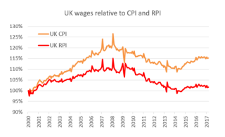 Chart 2: UK wages relative to inflation