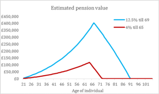 Estimated pension value chart