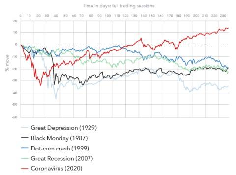 Coronavirus Market Volatility How To