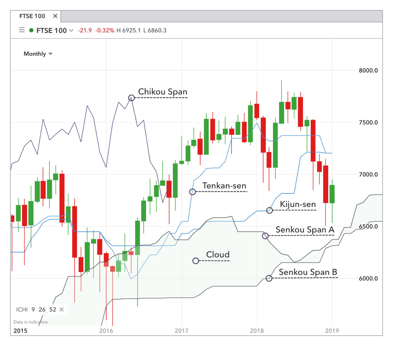 Top 8 Forex Trading Strategies and their Pros and Cons