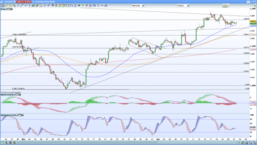 Gold four-hour chart