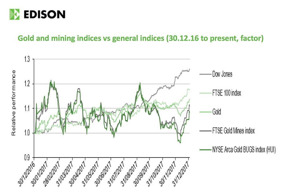 Gold and mining indices vs. general indices