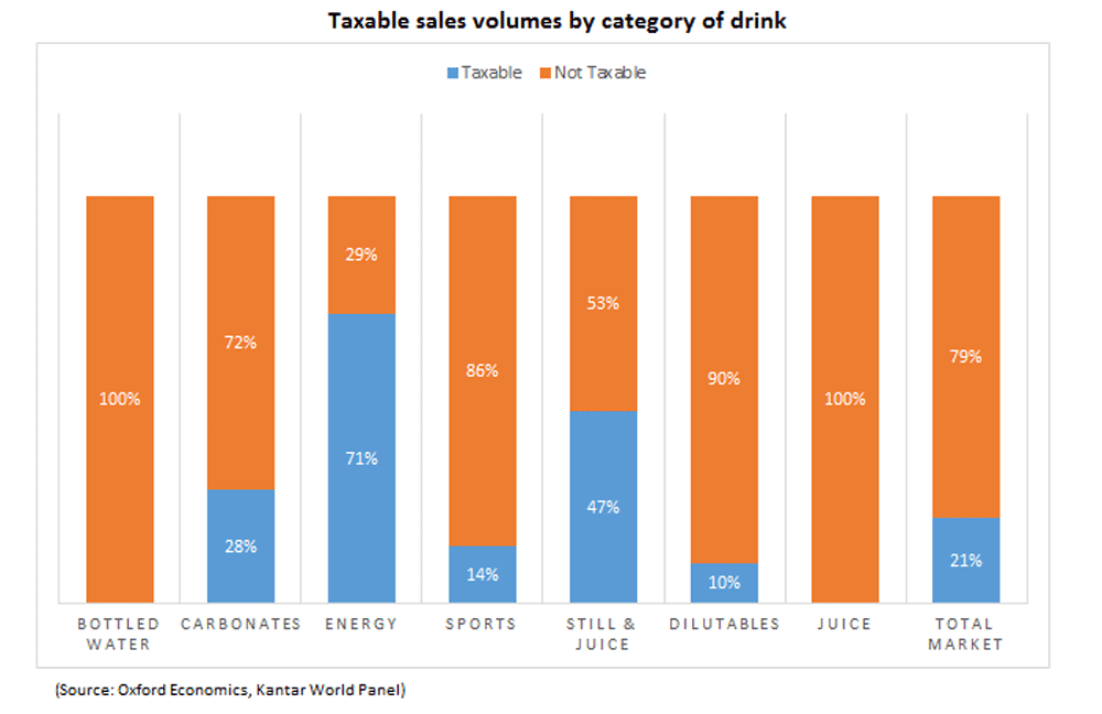 Taxable sales chart
