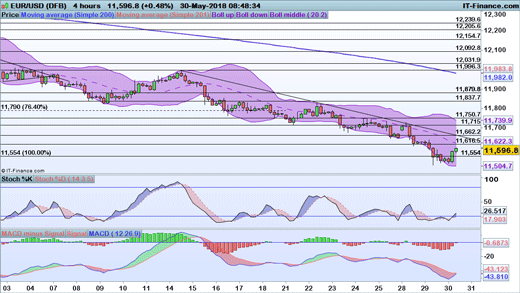 EUR/USD price chart