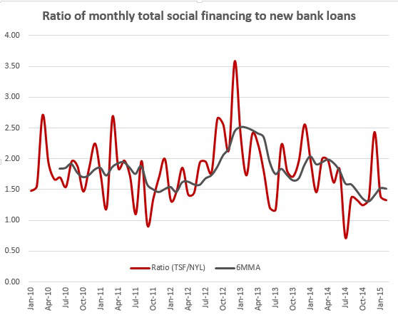 Ratio of monthly total social financing to new bank loans