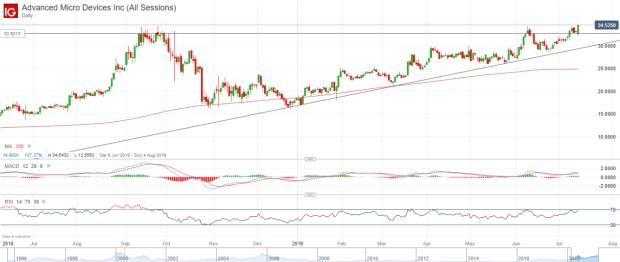 AMD share price on a tear pre-earnings | IG SG