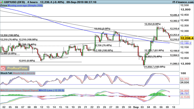EUR/USD and GBP/USD fade, while AUD/USD continues to gain