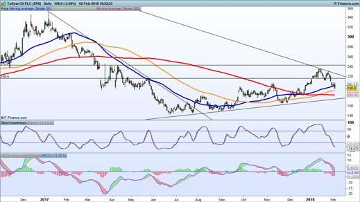 Tullow Oil chart