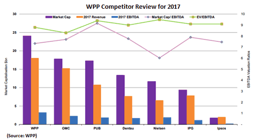 WPP competitors chart