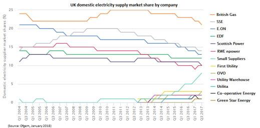 Domestic electricity chart
