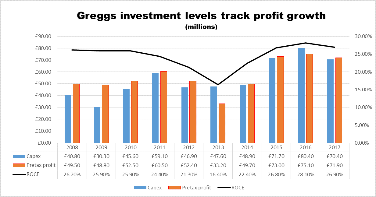 Greggs investment levels chart