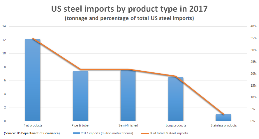 The global trade war and what it means for steelmakers and