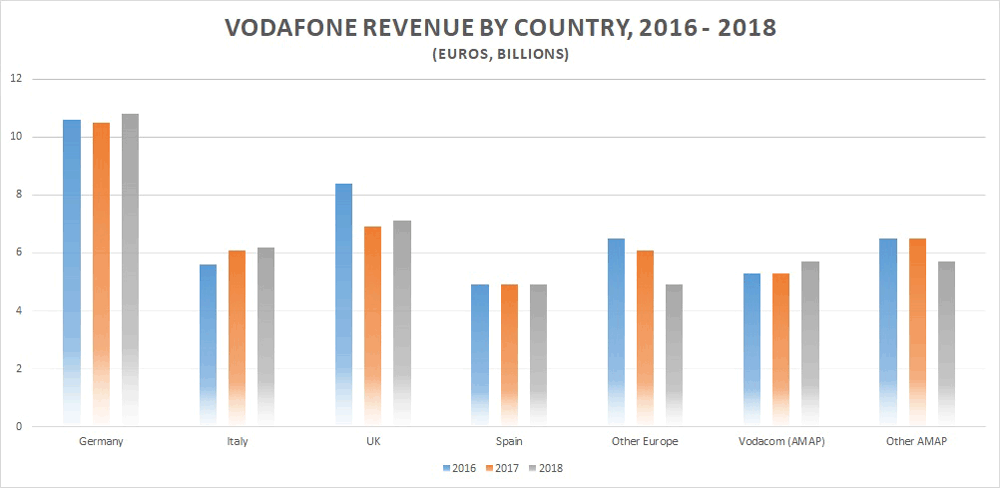 Vodafone revenue