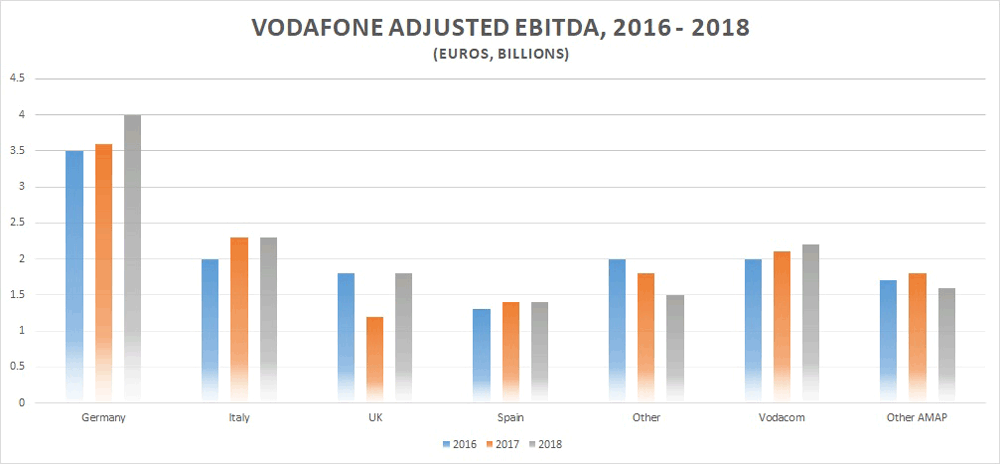 Vodafone adjusted EBITDA