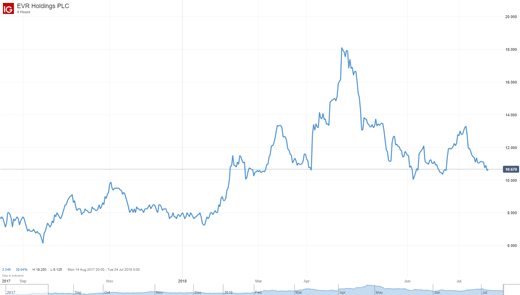 EVR holdings price chart