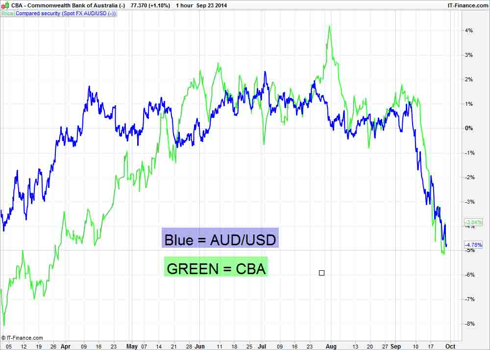 CBA and AUD/USD