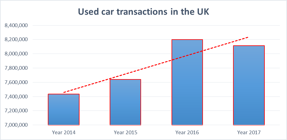 Used car transactions chart