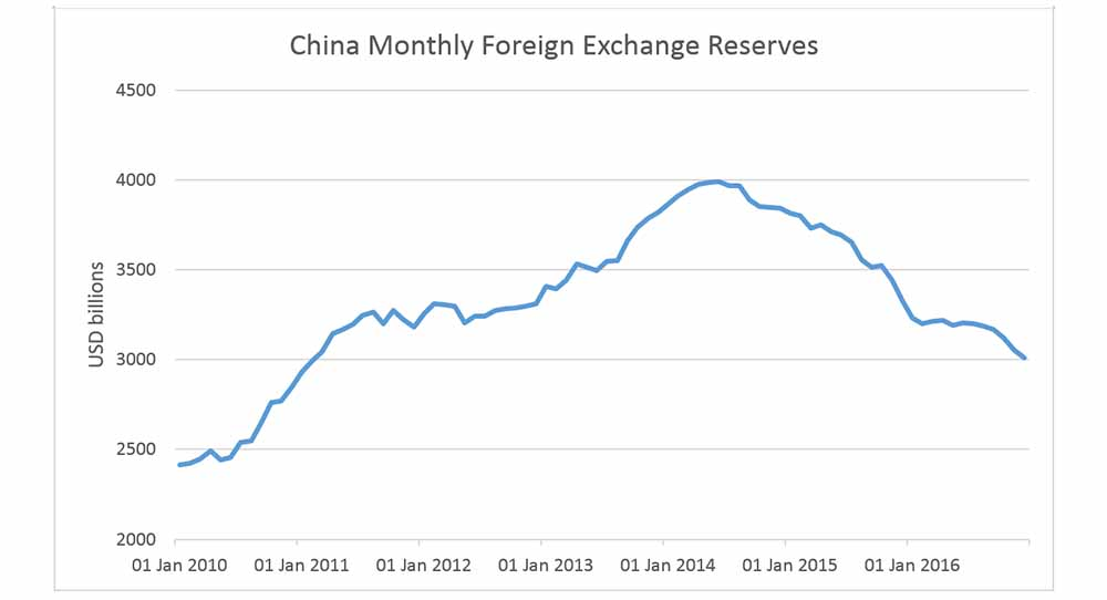 China Monthly Foreign Exchange Reserves