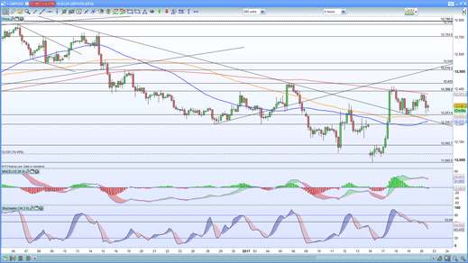 GBP/USD four-hour price chart