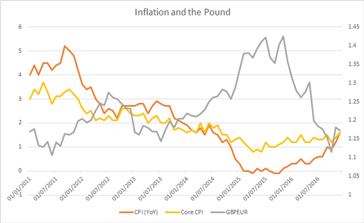 inflation and the pound