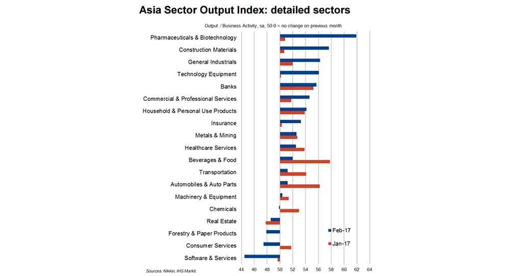 Asia Sector Output Index