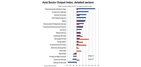 Asia Sector Output