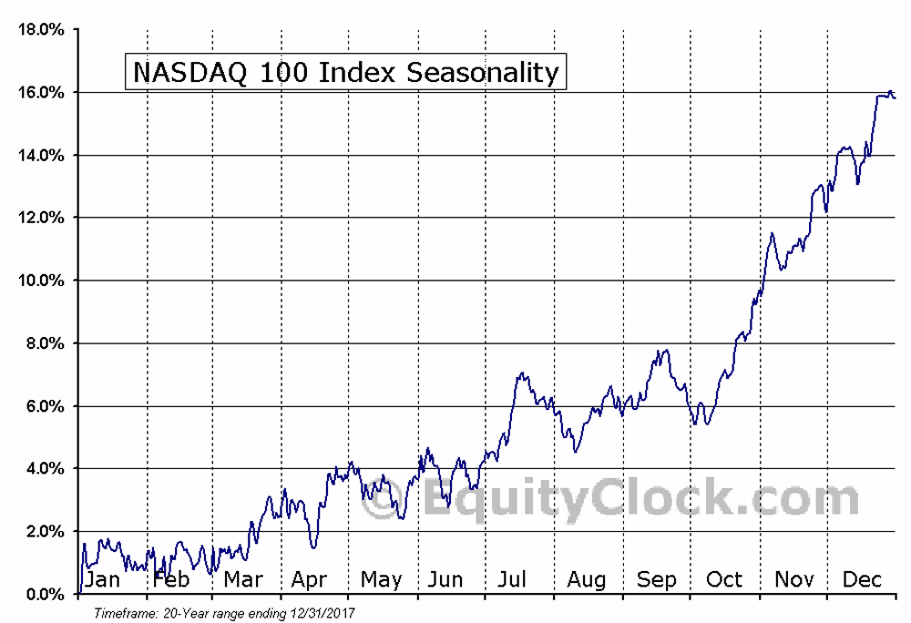 Nasdaq 100 seasonality chart