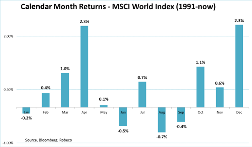 MSCI world seasonality chart