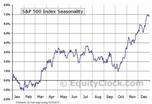 S&P 500 seasonality chart