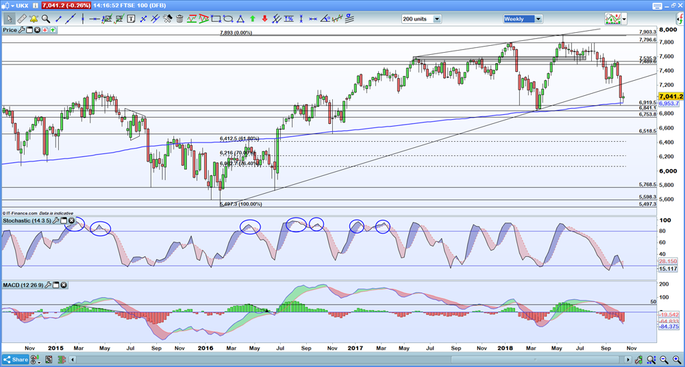FTSE 100 weekly chart