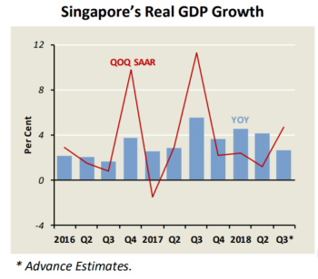 Singapore's GDP growth