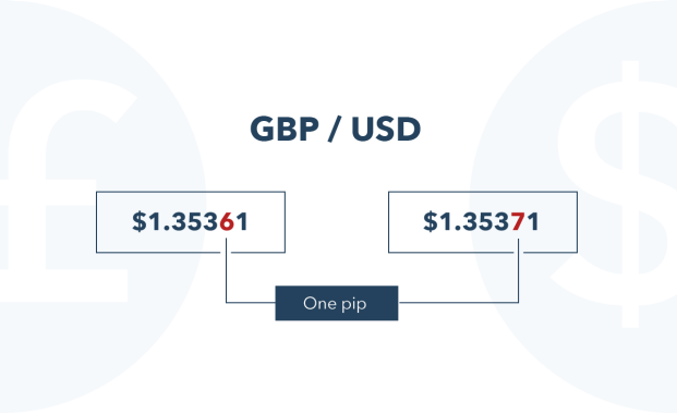 What is Forex Trading and How Does it Work | IG SG