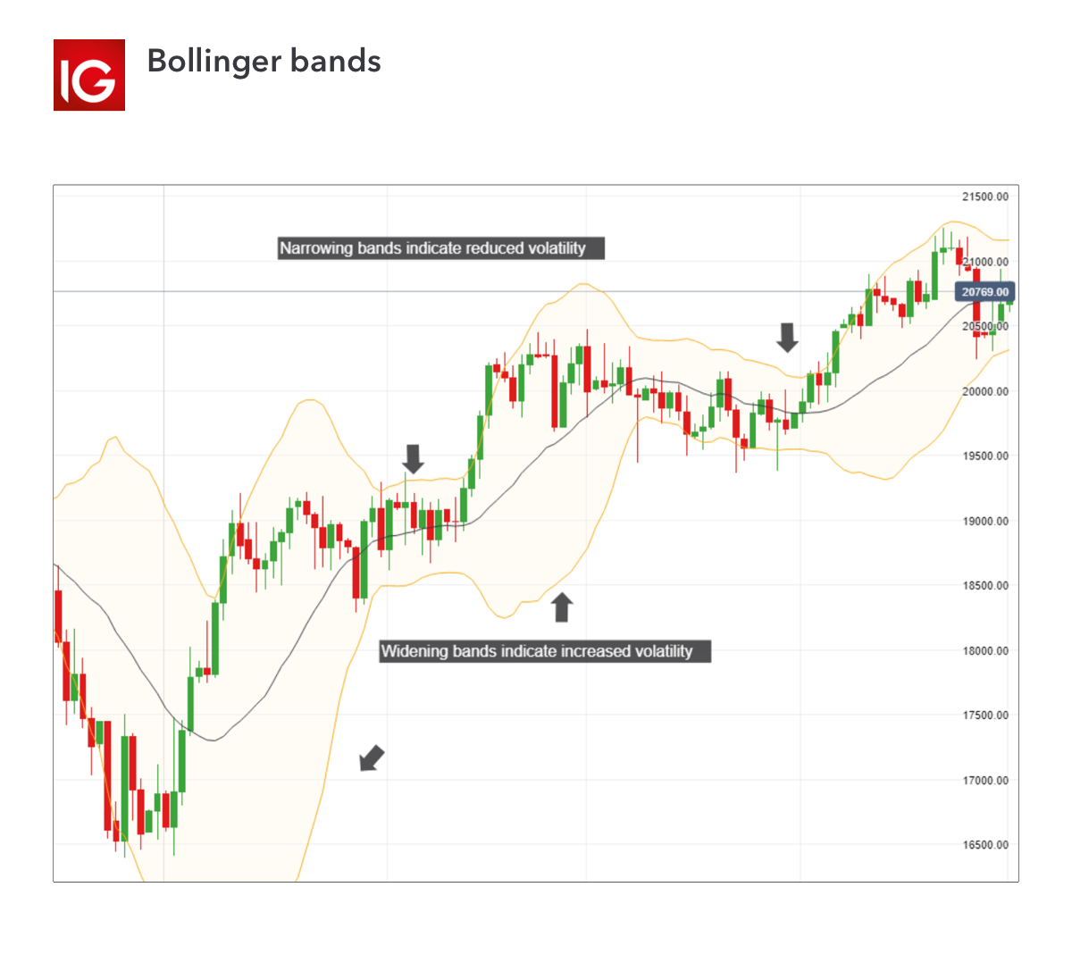 Bollinger Bands Physics with SMA 50 and EMA 15 — Indicator by robphysics — TradingView