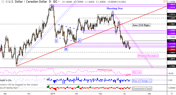 USD/CAD downtrend at risk post BoC on rising net-short bets