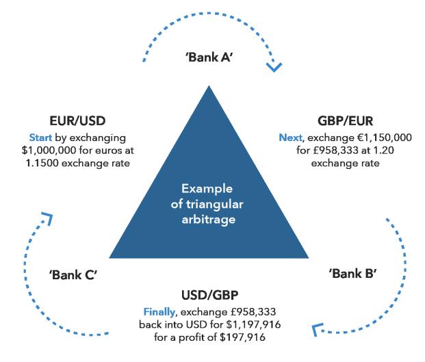 Image result for Arbitrage