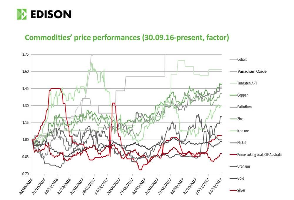 Commodities price performance chart