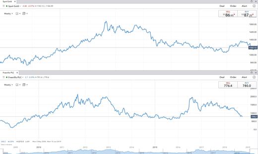 Gold mining stocks vs gold chart