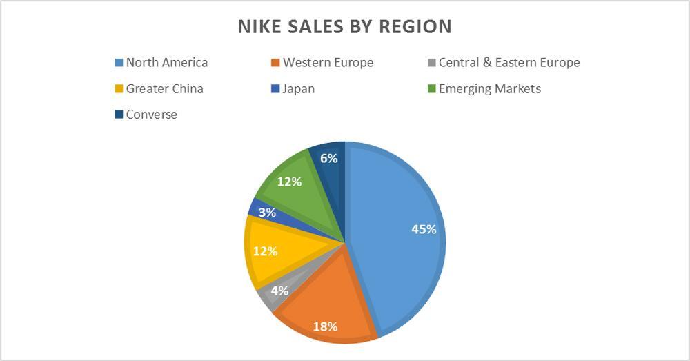 The battle for sporting goods supremacy: Nike vs Adidas | IG ZA
